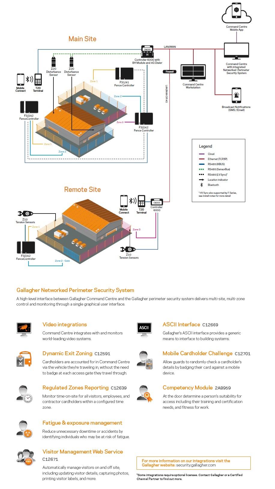 Високоволтови огради ELECTRIC PULSE - визуализация
